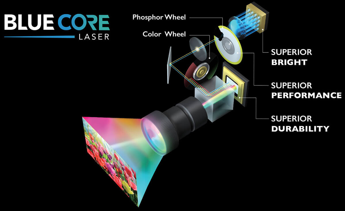 BlueCore Laser Technology